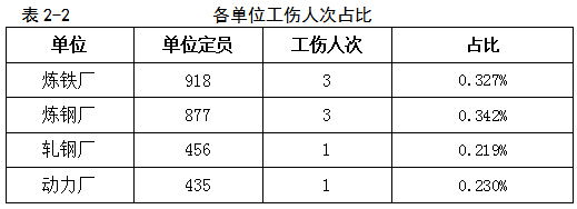 """冬季安全生产""""百日攻坚""""活动总结"""